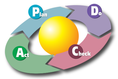 提倡pdca工作方法
